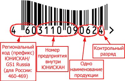 Что такое штрих-код | 260x400
